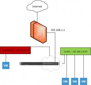 vlan-300x280 Home Lab Create a DMZ VLAN