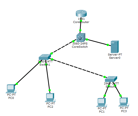 Configure Inter VLAN Routing with Multiple Switches