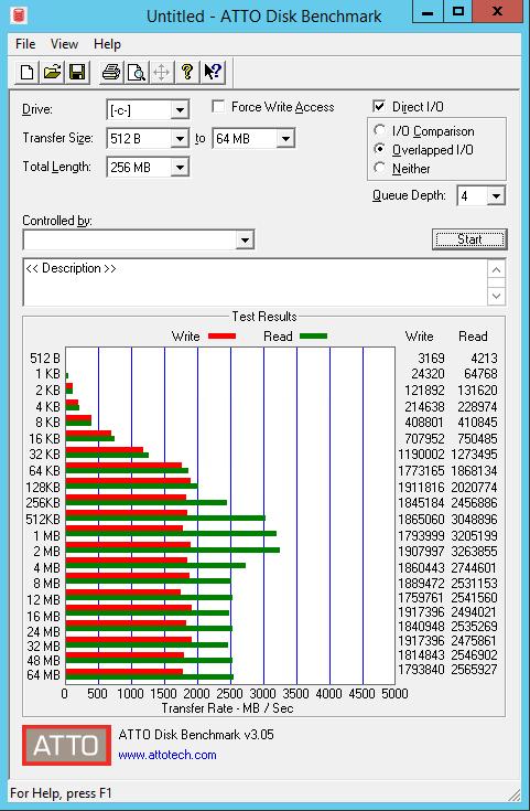 VMware LSI SAS vs PVSCSI vs NVMe Controller Performance