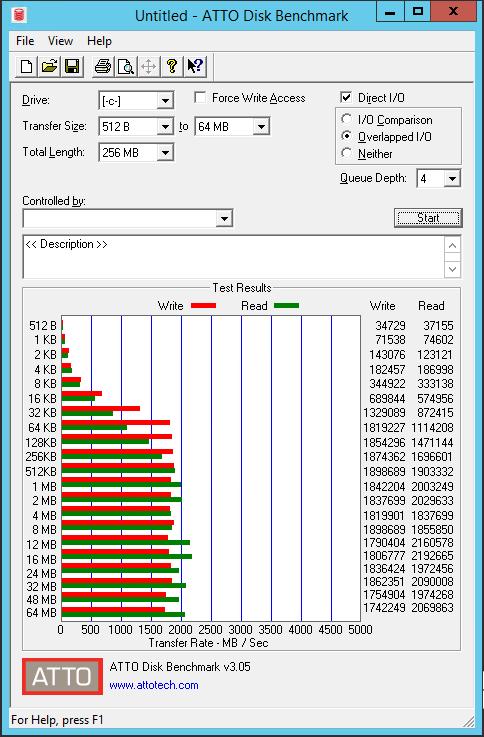 paranvme02 VMware LSI SAS vs PVSCSI vs NVMe Controller Performance