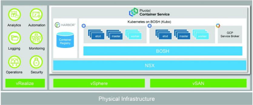 VMware-Pivotal-Container-Service-or-VMware-PKS VMware VMWorld 2017 Announcements