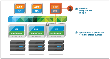 AppDefense-ensures-application-integrity-on-Virtual-Machines What is VMware AppDefense?