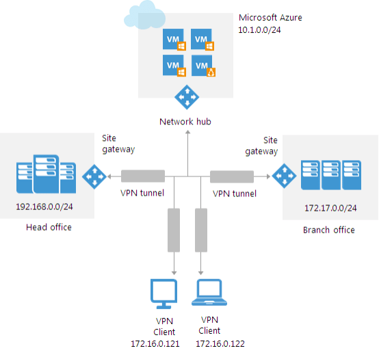 Azure-Veeam-PN-Hub Veeam Powered Network Overview and Installation