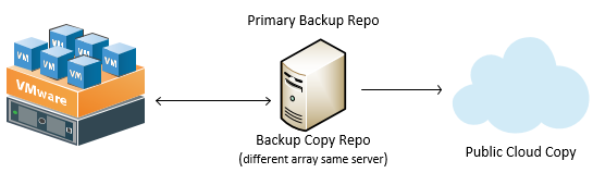 Converged-Backup-and-Backup-Copy-Model Backup 3-2-1 Strategies for the Home Lab