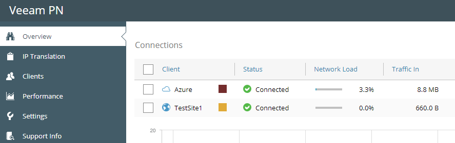 The-remote-site-should-connect-automatically Veeam Powered Network Overview and Installation