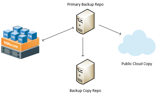Traditional-Backup-and-Backup-Copy-Model Backup 3-2-1 Strategies for the Home Lab