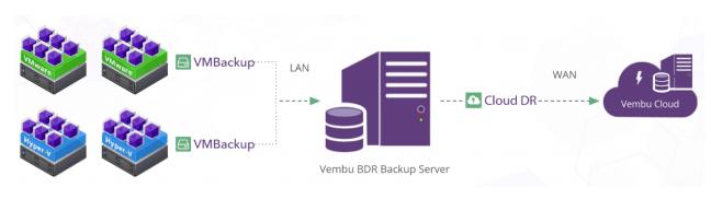 Vembu-Hybrid-backup-with-CloudDR