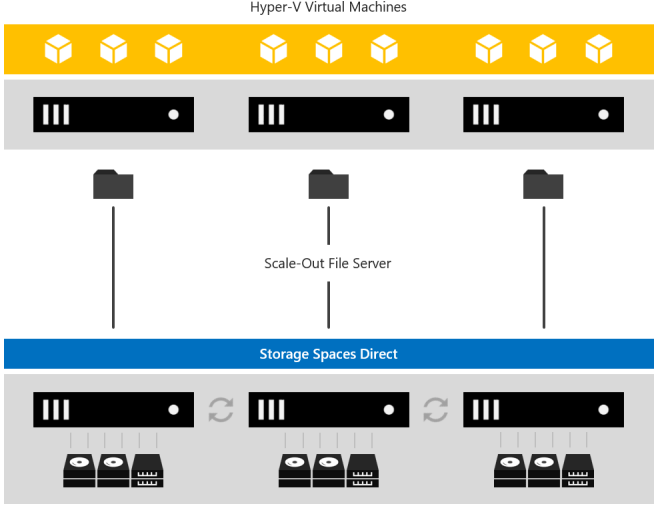 s2d01 Differences between Storage Spaces and Storage Spaces Direct
