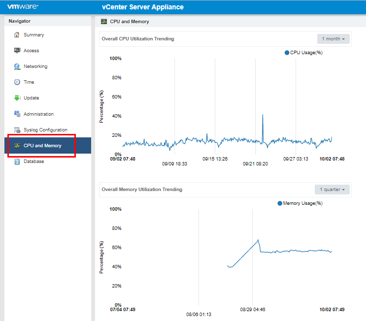 VCSA-CPU-and-memory-performance Monitor and Troubleshoot VMware vCenter Server VCSA Performance