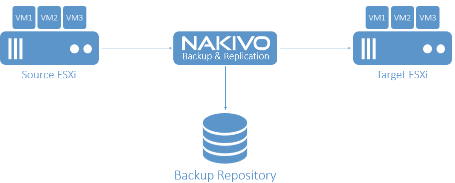 Nakivo-offsite-replication-of-virtual-machines VMware Data Recovery Finding the Best Replacement