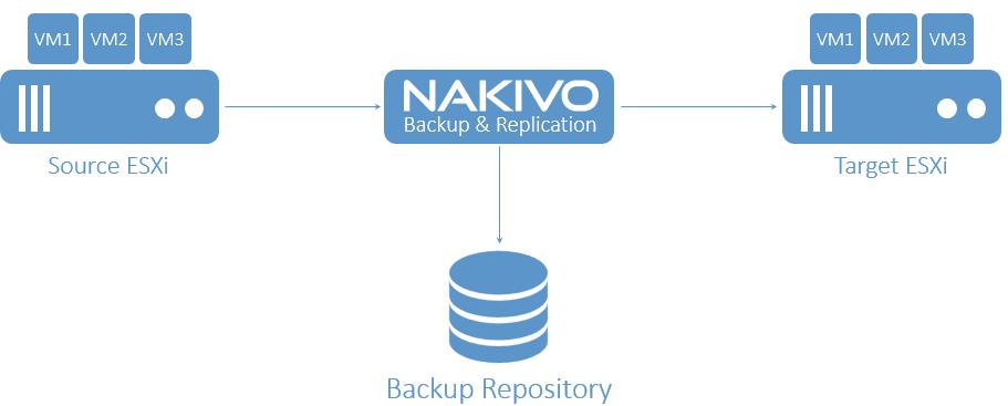Nakivo-offsite-replication-of-virtual-machines