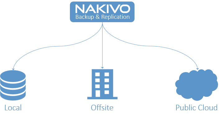 Offsite-Backup-copies-with-NAKIVO VMware Data Recovery Finding the Best Replacement