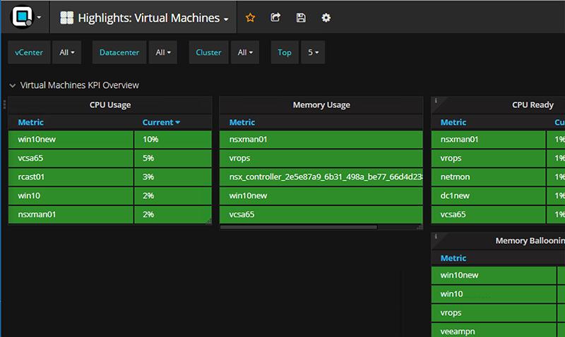 Opvizor-VM-KPI-Highlights-VMware-Performance-Monitoring Opvizor Performance Analyzer VMware Performance Monitoring