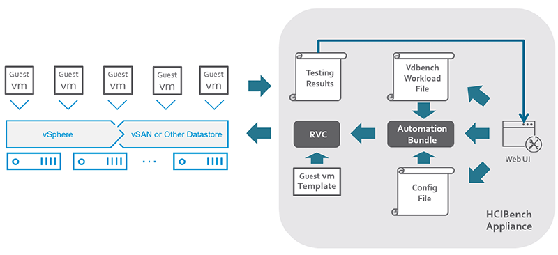 HCI-Bench-VMware-vSAN-testing-architecture What is HCI Bench VMware vSAN Performance Benchmark utility?