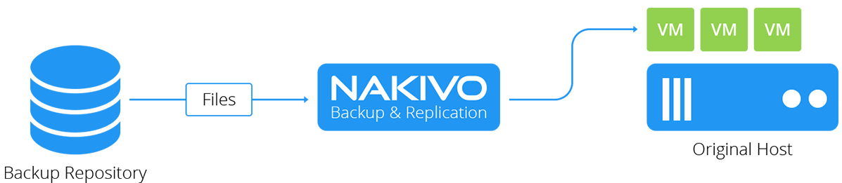 NAKIVO-Backup-and-Replication-v7.4-new-file-restore-to-source NAKIVO Backup and Replication v7.4 Beta Announced New Features