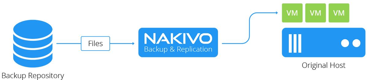 NAKIVO-Backup-and-Replication-v7.4-new-file-restore-to-source