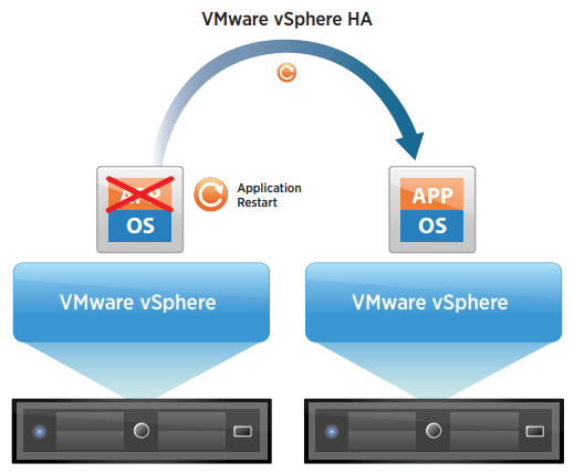 VMware-High-Availability-Provides-resiliency-for-virtual-machines VDI Deployment Best Practices