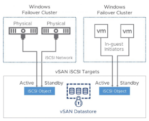 VMware-vSAN-6.7-supports-Windows-Failover-Clustering-with-iSCSI VMware vSAN 6.7 Released with New Features