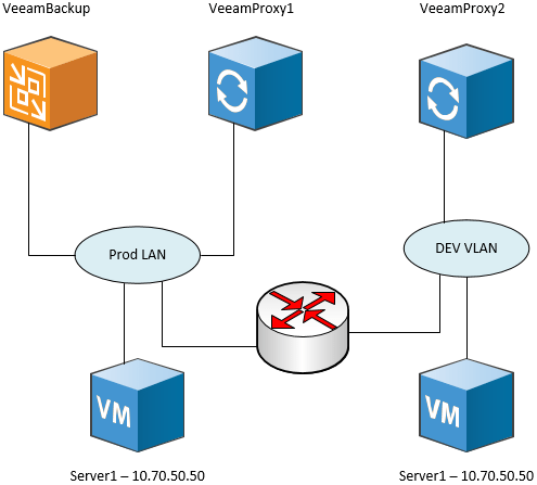 Placing-a-Veeam-Backup-and-Replication-Proxy-Server-in-the-DEV-STG-LAB-environment Perform Application Aware Veeam backups in DEV STG LAB Environments