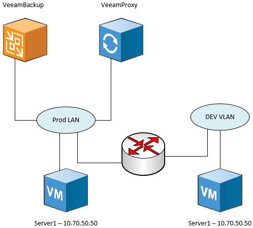 Veeam-Backup-Server-in-Prod-backing-up-VM-in-DEV-STG-LAB-environment Perform Application Aware Veeam backups in DEV STG LAB Environments