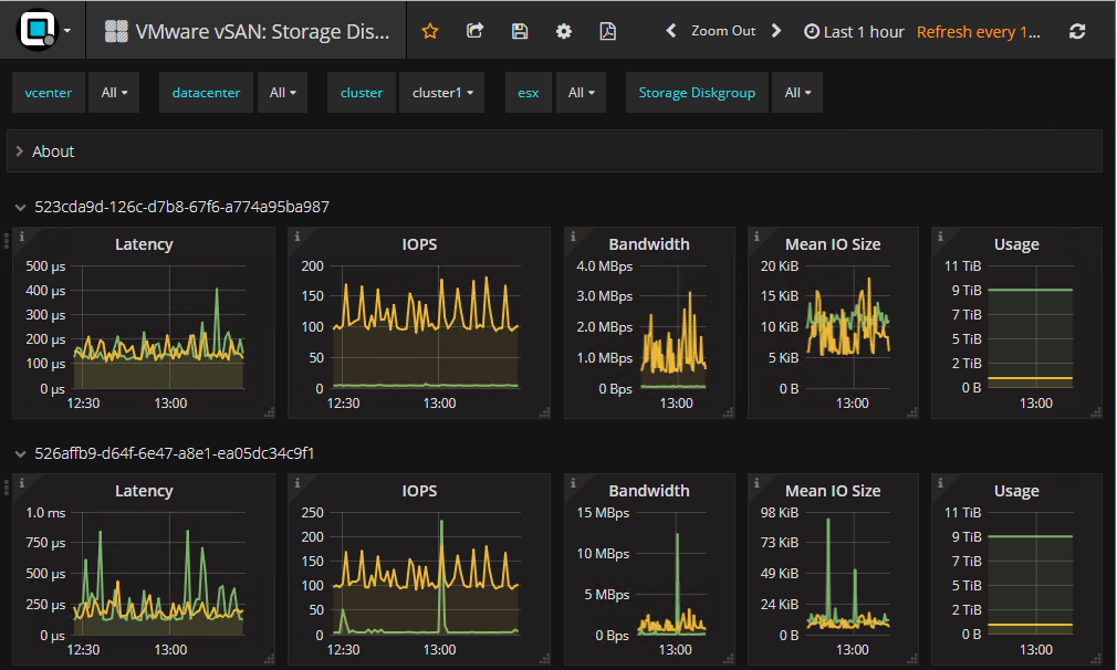 Opvizor-4.9.2-VMware-vSAN-Storage-Diskgroup-Stats Opvizor Performance Analyzer New vSAN 6.7 Performance Analysis