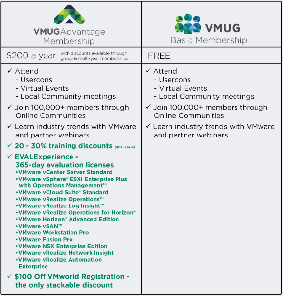 VMUG-Advantage-vs-the-Free-membership VMware Site Recovery Manager SRM added to VMUG Advantage