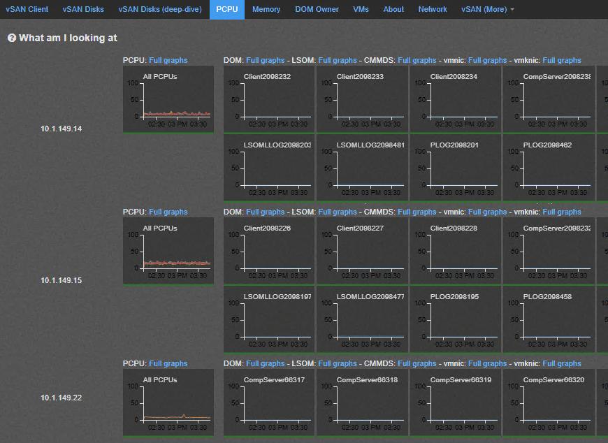 vSAN-Observer-PCPU-performance-dashboard Monitoring VMware vSAN with vSAN Observer