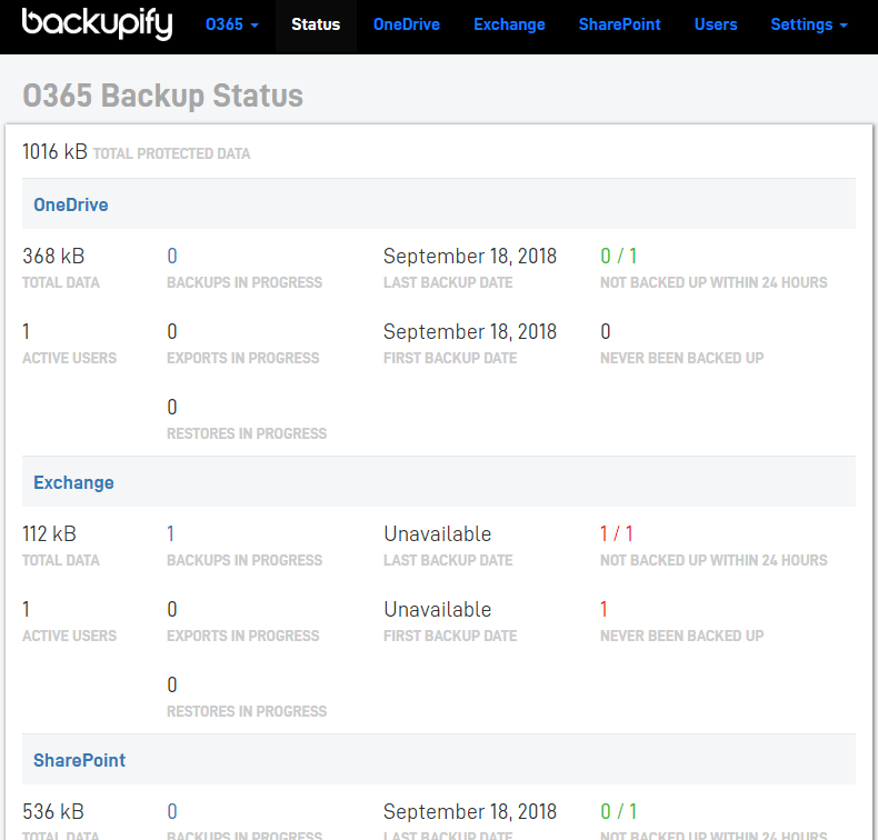 Backupify-Status-screen-shows-state-of-backups Choosing the Best Office 365 Backup Solution