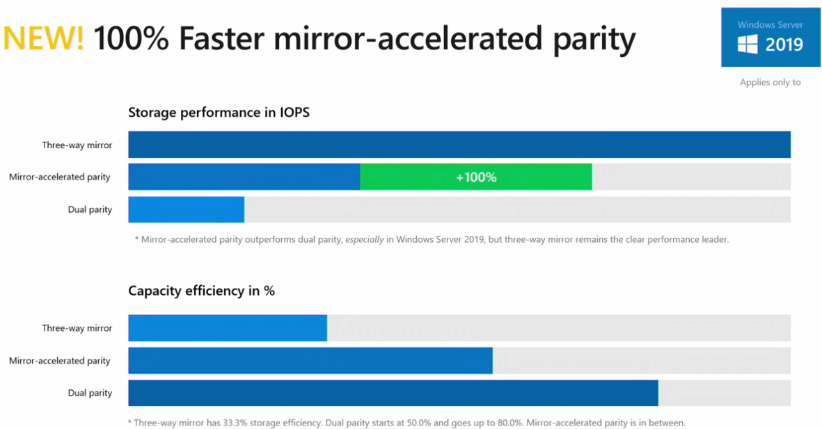 New-Mirror-Accelerated-Parity-in-Windows-Server-2019 Windows Server 2019 Storage Spaces Direct Features and Improvements