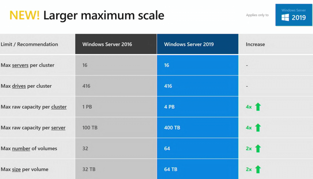 New-Windows-Server-2019-Storage-Spaces-Direct-Configuration-Maximums Windows Server 2019 Storage Spaces Direct Features and Improvements
