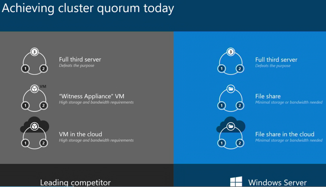 Two-node-clusters-today-are-inefficient-with-having-to-have-a-third-node-or-other-witness-for-quorum Windows Server 2019 Storage Spaces Direct Features and Improvements