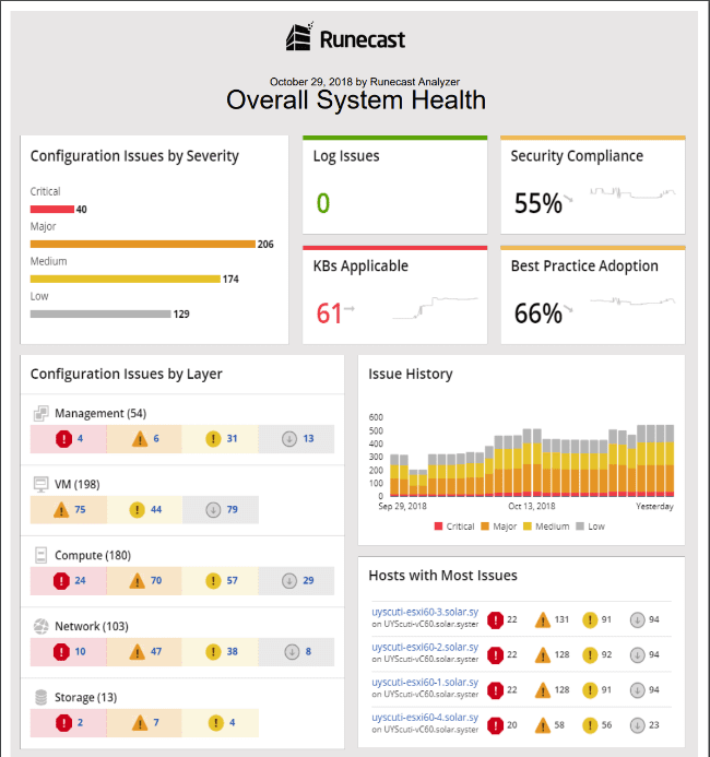 Runecast-Analyzer-2.1-Overall-System-Health-Management-Report Runecast Analyzer 2.1 Released with HIPAA Scan and Management Report