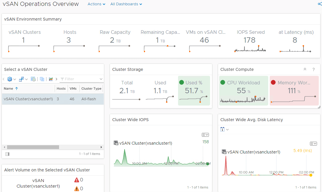 The-VMware-vSAN-Operations-Overview-Dashboard-displaying-statistics-for-VMware-vSAN-environment-in-vROps-7.0 Configure VMware vSAN Monitoring with vRealize Operations 7.0