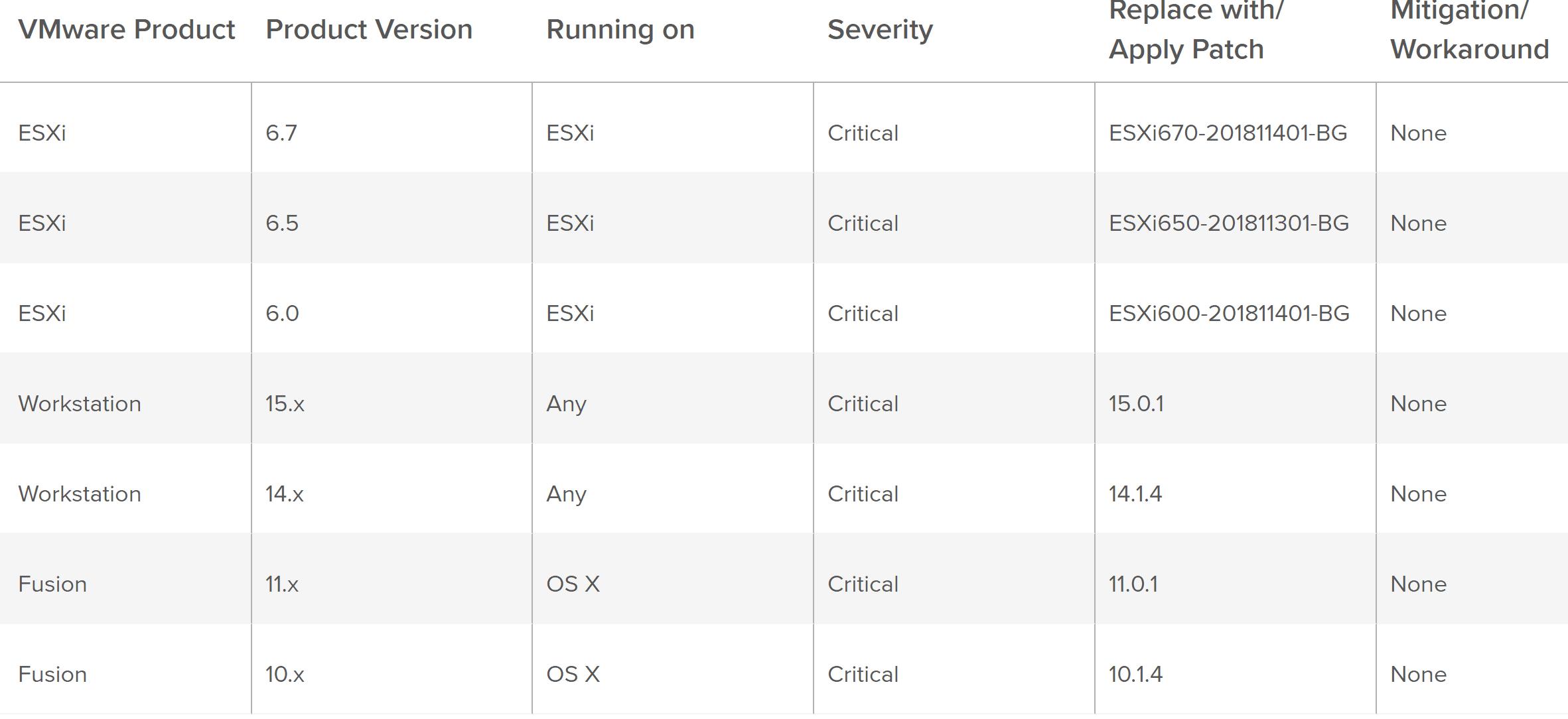 VMware-ESXi-Successful-VM-Escape-at-GeekPwn2018-Security-Patch VMware ESXi Successful VM Escape at GeekPwn2018 Security Patch