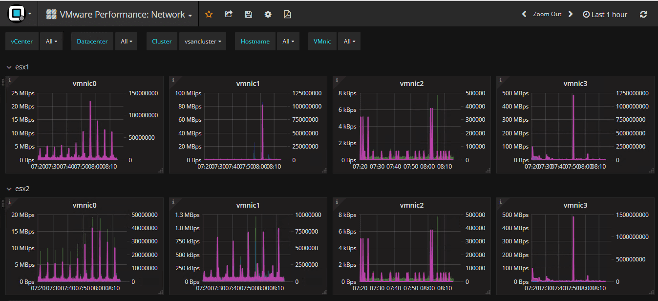 Opvizor-Performance-Analyzer-VMware-Performance-Network-dashboard