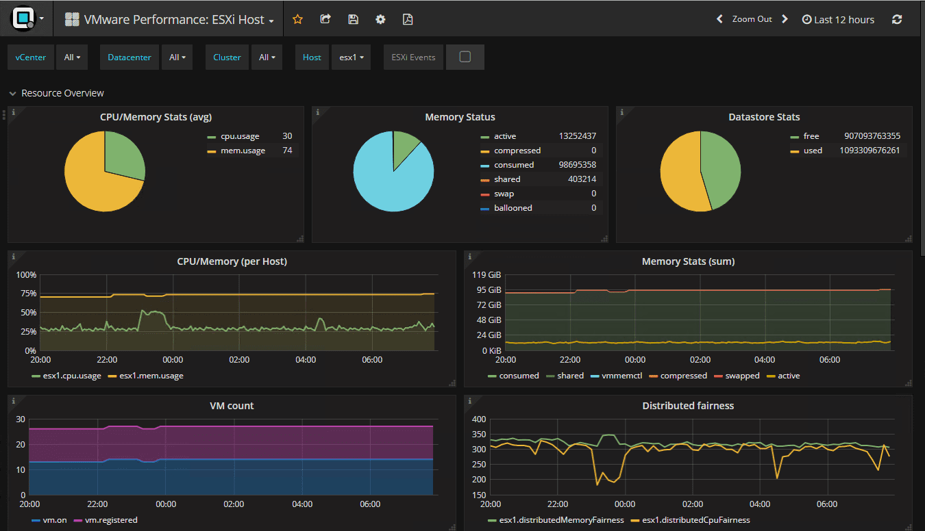 VMware-Performance-ESXi-host-troubleshooting-dashboard Troubleshooting VMware vSphere Performance with Opvizor Performance Analyzer 5.0.2 New Release