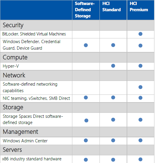 Comparison-of-the-WSSD-offerings Windows Server 2019 GA Storage Spaces Direct Non-WSSD Certified Registry Key