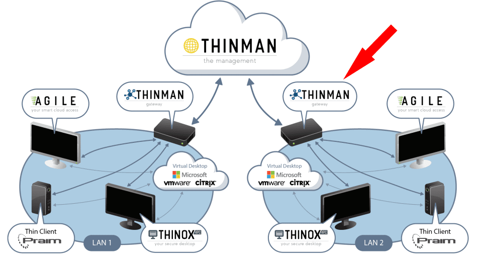 ThinMan-Gateway-architecture-with-other-Praim-products Manage Thin Clients and PCs Across Remote Sites with Praim Gateway