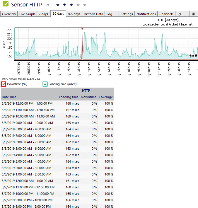 Monitoring-Internet-Connection-using-PRTG
