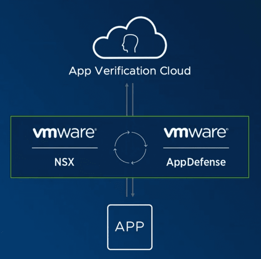VMwares-Service-Defined-Firewall-combines-NSX-Data-Center-and-VMware-AppDefense What Is VMware Service-Defined Firewall Released?