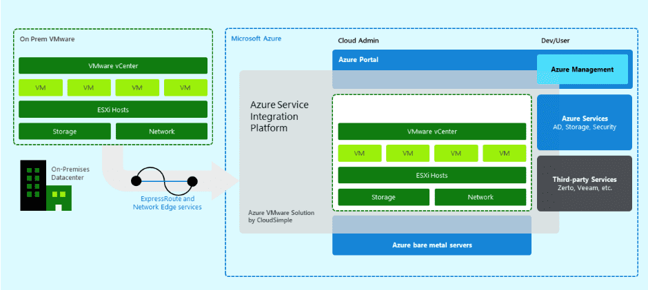 Run-VMware-Cloud-Services-on-Azure-with-Azure-VMware-Solutions