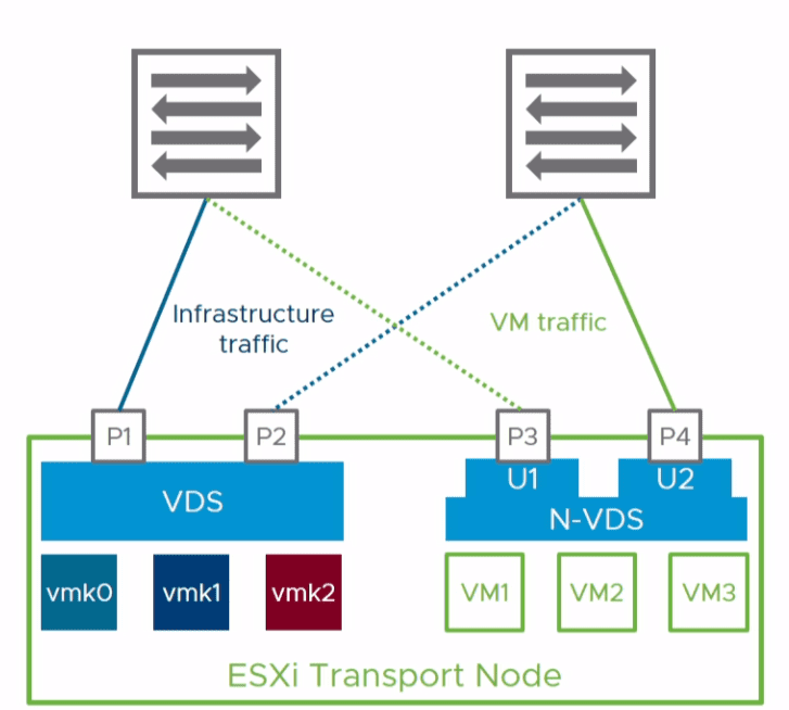 Coexisting-VDS-and-N-VDS-switches-with-4-NIC-port-uplinks-on-a-host