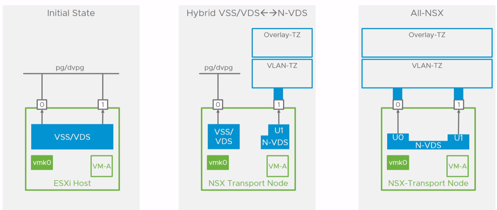 Migration-process-overview-from-VSS-VDS-to-N-VDS