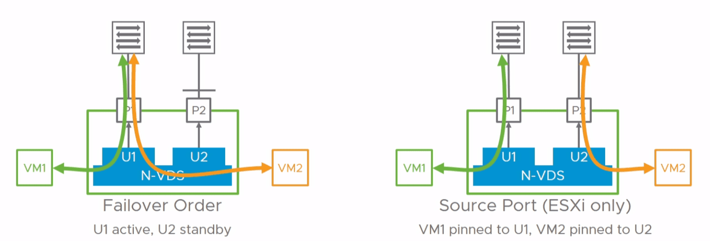 VMware-NSX-T-N-VDS-teaming-policy-with-the-new-virtual-switch