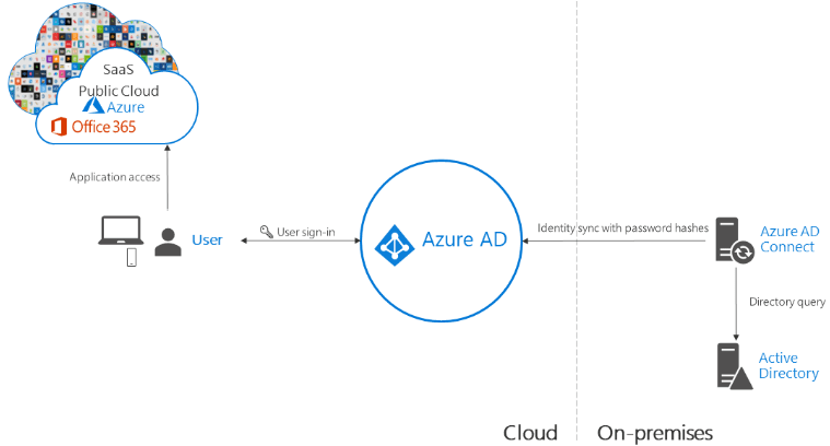 Choosing the Right Office 365 Authentication Option Pros and