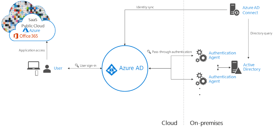 Azure-Directory-Sync-with-Pass-Through-Authentication