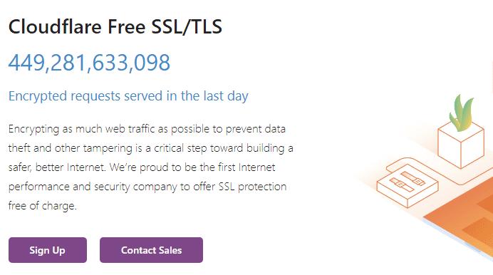 Cloudflare-free-Origin-server-SSL-certificates
