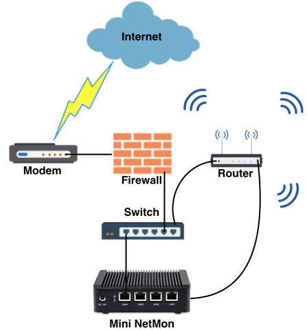NetMon-high-level-network-diagram