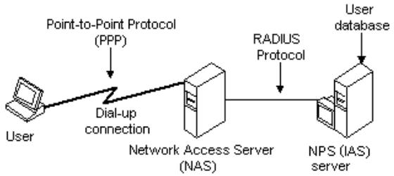 Identity-based-networking-with-RADIUS