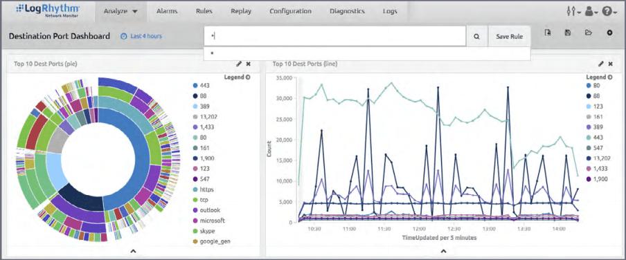 LogRhythm-NetMon-network-monitor-for-increased-network-security